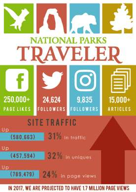 National Parks Traveler infographic.